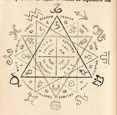 Planetary rulership and triplicities in the zodiac. Magic Symbols, Ancient Symbols, Art Ancien, Occult Art, Birth Chart, Pentacle, Book Of Shadows, Numerology, Compass Tattoo