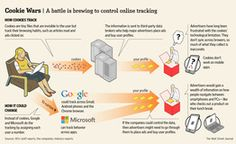 Google, Microsoft Threaten End to Cookie Tracking - WSJ.com User ID # in place of cookies...Hmmm…any privacy concerns here? Facebook and Microsoft give you the option to turn the ID# tracking off so that's a good thing.  Hopefully, Google will offer the same option.