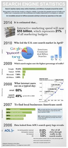 Search Engine Statistics [infographic] We love SEO and infographics. Come visit us in Vienna, Austria or at httpwww. Content Marketing Strategy, Seo Marketing, Sales And Marketing, Internet Marketing, Seo On Page, Interactive Marketing, Synonyms And Antonyms, Reputation Management, Search Engine Marketing