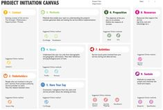 Canvas Collection II - A list of visual templates - Andi Roberts Innovation Strategy, Business Innovation, Business Management, Business Planning, Business Model Canvas, Human Centered Design, User Experience Design, Customer Experience, Design Research