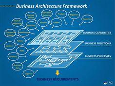 IAG Three Tier EBA Model  www.iag.biz Flat Organization, Organization Development, Business Architecture, Concept Architecture, Master Data Management, Operating Model, Enterprise Architecture, Business Model Canvas, Enterprise Business