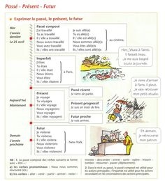 fr at Taplink French Tenses, French Verbs, French Grammar, French Phrases, French Language Course, French Language Learning, French Teacher, Teaching French, French Conversation