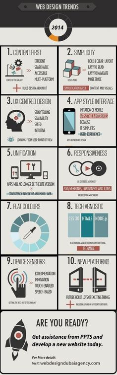 """Web Design Trends 2014 [#Infographic] - Stay focused on responsive design, content first strategy, and simple """"app-syle"""" interfaces. #webdev #digitalmarketing"""