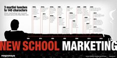 From 3 Martini Lunches To 140 Characters – How Marketing Has Evolved Since Mad Men [INFOGRAPHIC] #SocialMedia #Business