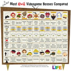 The Most Evil Videogame Bosses | Visit our new infographic gallery at visualoop.com/
