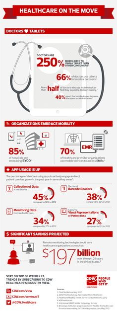 CDW Healthcare's healthcare mobility trends infographic explores the adoption of tablets by doctors, the impact on hospitals and potential savings.