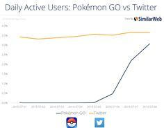 'Pokémon GO' Is About To Surpass Twitter In Daily Active Users On Android http://www.forbes.com/sites/jasonevangelho/2016/07/10/pokemon-go-about-to-surpass-twitter-in-daily-active-users/?ref=webdesignernews.com