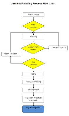 Production planning process flow diagram in sap