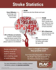 May is Stroke Awareness Month | #stroke #health #seniors | highviewseniorliving.com