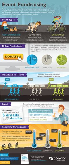 "Great data on Peer-to-Peer fundraising and especially how powerful ""competitive"" events are at maximizing the potential.    Its from Convio but I found it on nten.org"