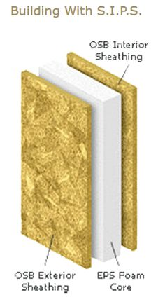 Structural insulated panels sips all you want to know for Where to buy sip panels