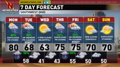 Hope everyone had a wonderful Easter Holiday Weekend.  We certain had a treat for Easter Sunday with plenty of sunshine and very warm temperatures.  Monday is looking to be dry before the next storm system arrives.  Find out the details of your forecast and the look ahead on this evening's Neoweather Forecast Blog Text Forecast.  Have a pleasant evening!- Dave…