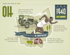 #ohio #1940 #1940 Census