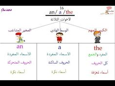 Baby Education, Grade 1, Map, Location Map, Maps, Baby Learning