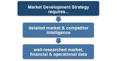Market development strategy Ansoff matrix