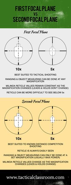 First Focal Plane vs Second Focal Plane – Making the right choice