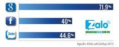 Tại sao quảng cáo Zalo vươn lên trong lĩnh vực quảng cáo trực tuyến http://queenscarental.com/tai-sao-quang-cao-zalo-vuon-len/
