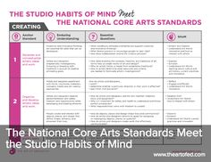 The National Core Arts Standards Meet the Studio Habits of Mind – The Art of Education University Die National Core Arts Standards erfüllen die Studio-Gewohnheiten des Geistes Curriculum Planning, Art Curriculum, Lesson Planning, High School Art, Middle School Art, Art Rubric, Rubrics, Standards Based Grading, Art Education Projects
