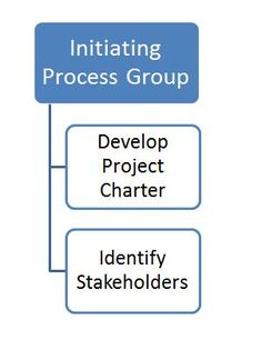 Overview of the Initiating Process Group in PMBOK 5 - Updated October 2013