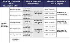 Real Decreto 34/2008 de 18 de enero por el que se regula el certificado de profesionalidad Certificate, Studying, January