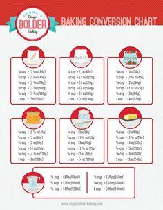Best Ever Baking Conversion Chart - Gemma's Bigger Bolder Baking