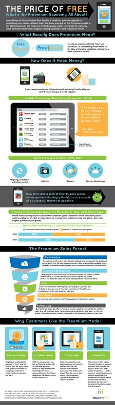 The Price of Free [interesting infographic]