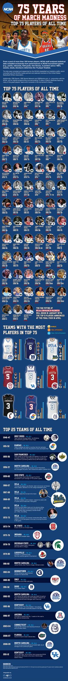 NCAA 75 Years Of March Madness. Find out who are the best 75 players of all time, the top 25 teams of all time and much more!