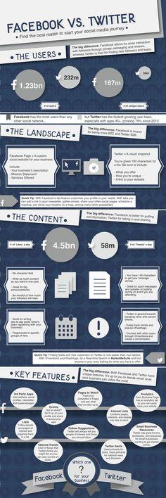 infografia_facebook_vs_twitter_para_tu_empresa.jpg 1.250×3.750 píxeles