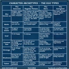 Character Archetypes - Ego types