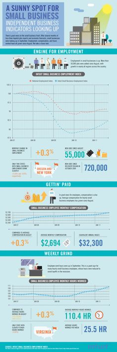 A sunny spot for small business [Infographic]