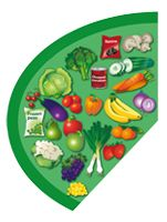 The Eatwell Guide shows how much of what we eat overall should come from each food group to achieve a healthy, balanced diet