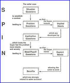 The Question process behing SPIN Selling