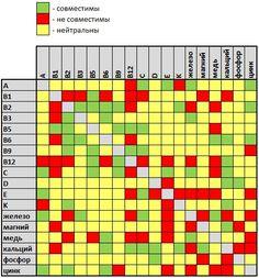 Таблица совместимости витаминов и минералов.