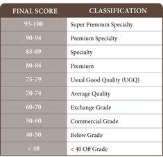 SCAA cupping final score classification