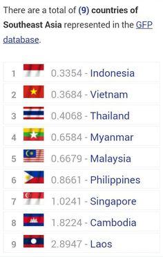 Check here : http://www.globalfirepower.com/countries-listing-southeast-asia.asp