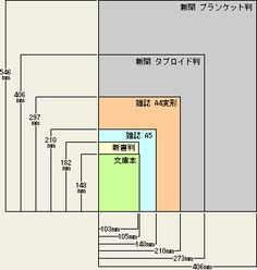 本のサイズ(判型)と本の種類 - 印刷物の寸法・規格