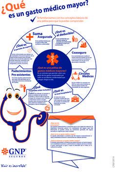 Te explicamos los conceptos básicos de una póliza de #GastosMédicosMayores. #GNPSeguros