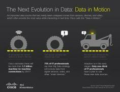 Big Data: Big Potential, Big Priority - The Network: Cisco's Technology News Site