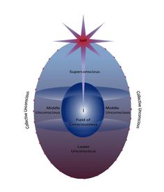 The Egg Diagram. Photo Credit: Institute of Psychosynthesis, London