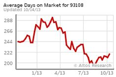 Average Days on Market for Montecito, CA 10/14/2013