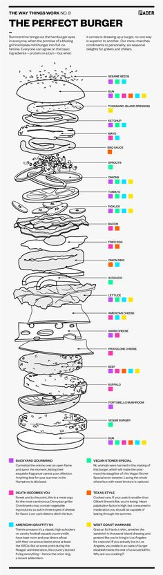 diagram for the perfect burger. that's a big burger.