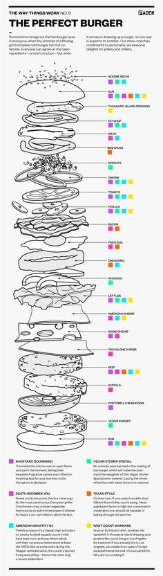 diagram for the perfect burger. that's a big burger.