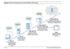 Cloud Computing: The Last Evolution of Hosting - Forrester Research