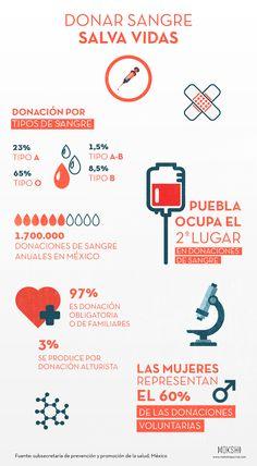 Donar sangre Salva VIDAS: Qué ocurre en México con la donación voluntaria de sangre
