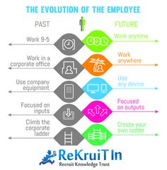 "Have you heard about the ""Evolution of the Employee""? ‪http://bit.ly/1BTZitS"