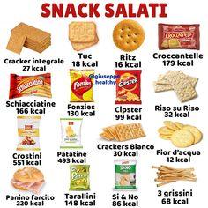L& può contenere: cibo Food Calories List, Food Calorie Chart, 1200 Calories, No Calorie Snacks, Low Calorie Recipes, Diet Recipes, Healthy Drinks, Healthy Tips, Healthy Recipes