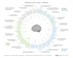 "dave cronin a Twitteren: """"We see the world not as it is, but as we are."" Cognitive Bias Codex: https://t.co/nP3E5wxl0a via @mulegirl https://t.co/VmLgPDmlVW"""