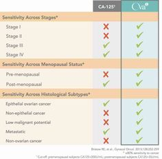 Up to 50% of early stage cancers are not detected by a CA-125 test and, in fact, OVA1 is better than CA-125 alone at detecting all types of ovarian cancer.