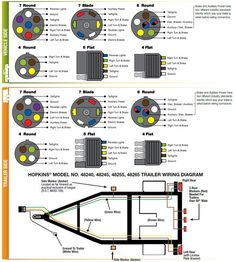 trailer wiring color code diagram north american trailers rh pinterest com trailer wiring color code 7 pin trailer wiring color codes