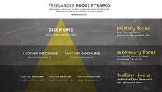 Freelancer Focus Pyramid